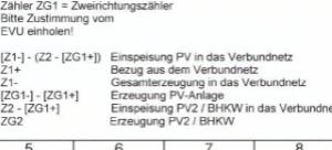 E3/DC S10 mit Speicher + PV + BHKW - Probleme Abrechnung AVACON ...