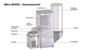 Schematischer Aufbau von Guntamatic Biostar und Gimsa-Motor
